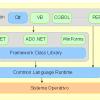 Introducción a la plataforma .NET y Mono