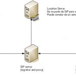 Seguridad en SIP – Session Initiation Protocol