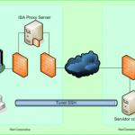 Conexión a VNC a través de firewalls y proxys utilizando túneles SSH